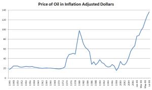 Price of Oil 07-2008